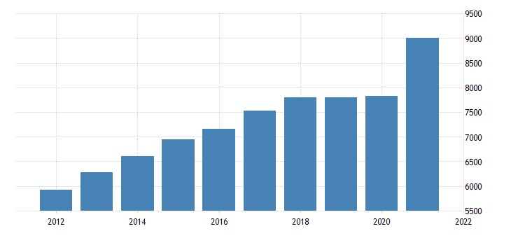 united states gross domestic product by industry private industries professional and business services for rhode island fed data
