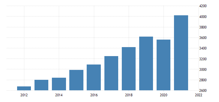 united states gross domestic product by industry private industries professional and business services for vermont fed data