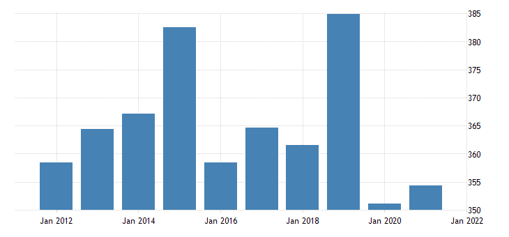 united states gross domestic product by industry private industries professional and business services management of companies and enterprises for alaska fed data