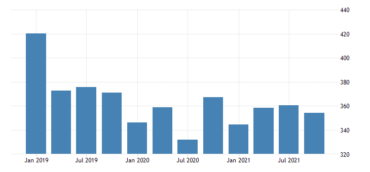 united states gross domestic product by industry private industries professional and business services management of companies and enterprises for alaska mil of dollar fed data