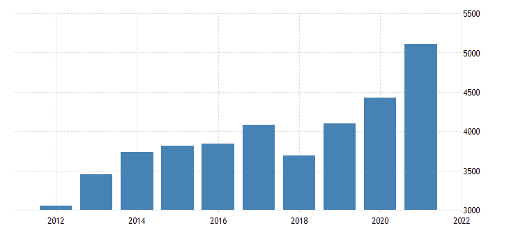 united states gross domestic product by industry private industries professional and business services management of companies and enterprises for arizona fed data