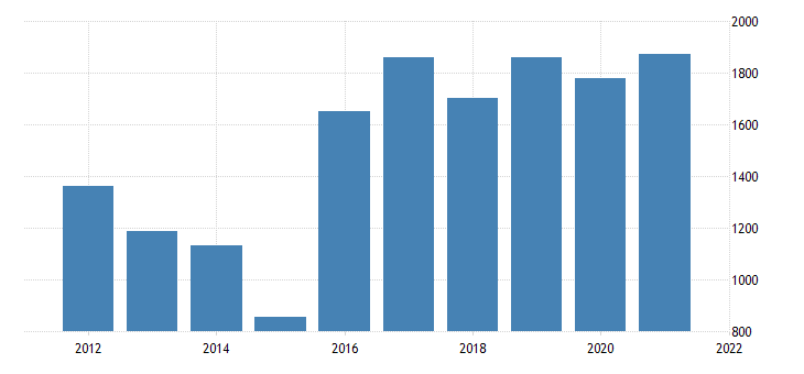 united states gross domestic product by industry private industries professional and business services management of companies and enterprises for delaware fed data