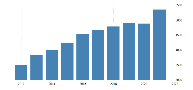 united states gross domestic product by industry private industries professional and business services management of companies and enterprises for indiana fed data