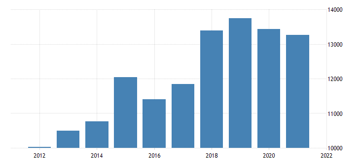 united states gross domestic product by industry private industries professional and business services management of companies and enterprises for massachusetts fed data