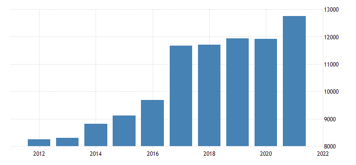united states gross domestic product by industry private industries professional and business services management of companies and enterprises for michigan fed data