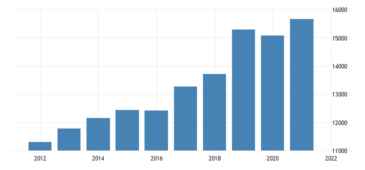 united states gross domestic product by industry private industries professional and business services management of companies and enterprises for minnesota fed data