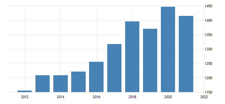 united states gross domestic product by industry private industries professional and business services management of companies and enterprises for mississippi fed data
