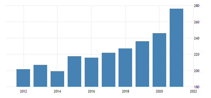 united states gross domestic product by industry private industries professional and business services management of companies and enterprises for montana fed data