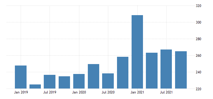 united states gross domestic product by industry private industries professional and business services management of companies and enterprises for montana mil of dollar fed data