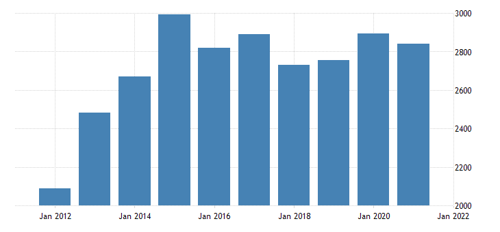 united states gross domestic product by industry private industries professional and business services management of companies and enterprises for nebraska fed data