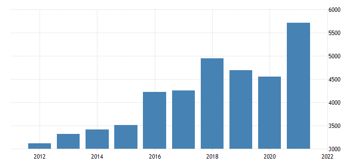 united states gross domestic product by industry private industries professional and business services management of companies and enterprises for nevada fed data