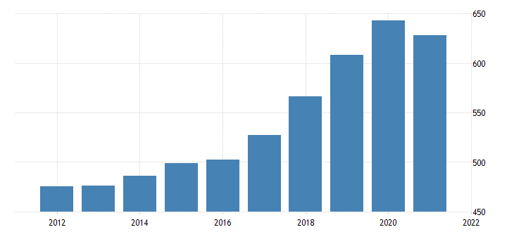 united states gross domestic product by industry private industries professional and business services management of companies and enterprises for new mexico fed data