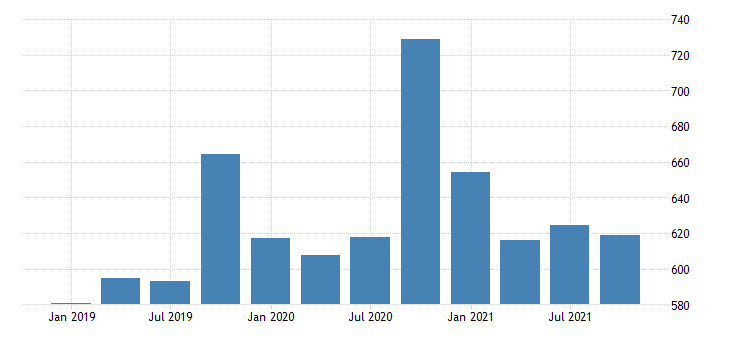 united states gross domestic product by industry private industries professional and business services management of companies and enterprises for new mexico mil of dollar fed data