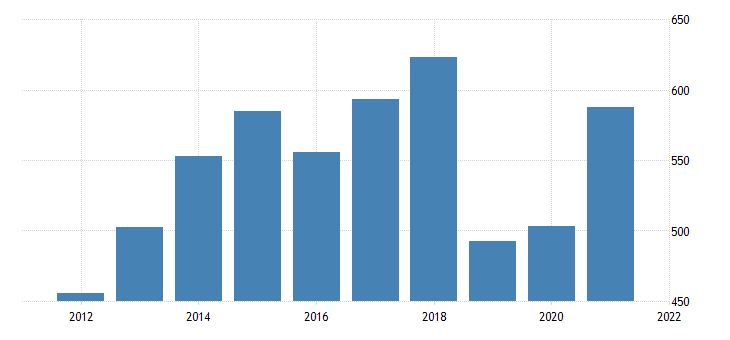 united states gross domestic product by industry private industries professional and business services management of companies and enterprises for north dakota fed data