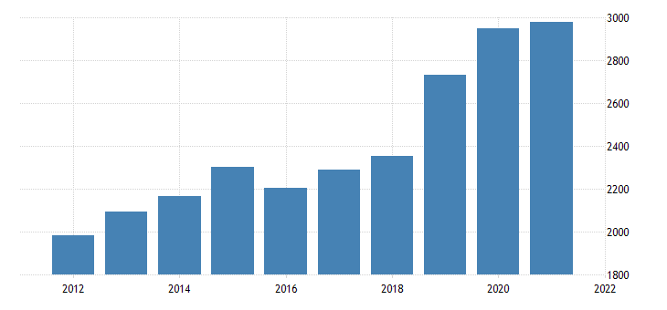 united states gross domestic product by industry private industries professional and business services management of companies and enterprises for oklahoma fed data