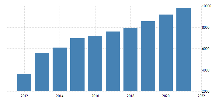 united states gross domestic product by industry private industries professional and business services management of companies and enterprises for oregon fed data