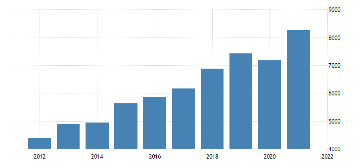 united states gross domestic product by industry private industries professional and business services management of companies and enterprises for tennessee fed data