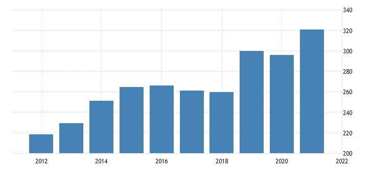 united states gross domestic product by industry private industries professional and business services management of companies and enterprises for vermont fed data