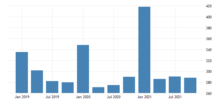 united states gross domestic product by industry private industries professional and business services management of companies and enterprises for vermont mil of dollar fed data