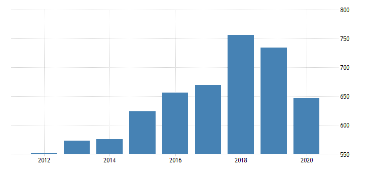 united states gross domestic product by industry private industries professional and business services professional scientific and technical services computer systems design and related services for delaware fed data