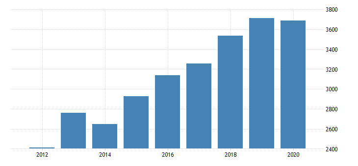 united states gross domestic product by industry private industries professional and business services professional scientific and technical services computer systems design and related services for indiana fed data