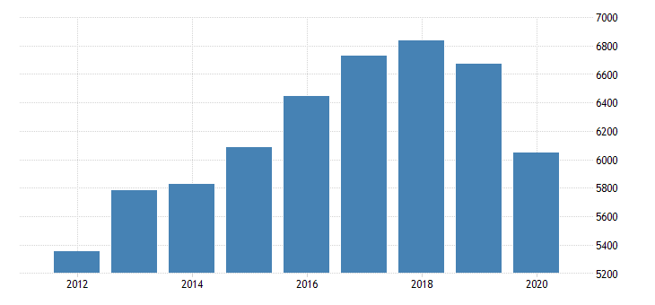 united states gross domestic product by industry private industries professional and business services professional scientific and technical services computer systems design and related services for michigan fed data