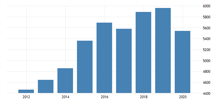 united states gross domestic product by industry private industries professional and business services professional scientific and technical services computer systems design and related services for minnesota fed data