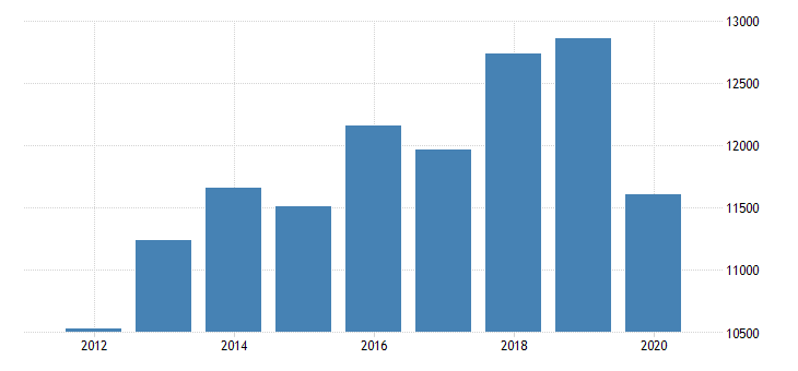 united states gross domestic product by industry private industries professional and business services professional scientific and technical services computer systems design and related services for new jersey fed data