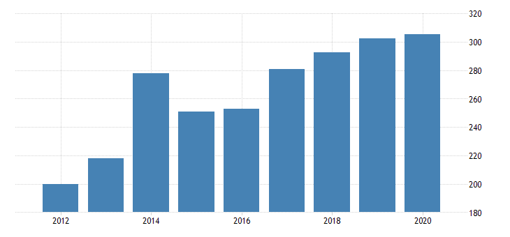 united states gross domestic product by industry private industries professional and business services professional scientific and technical services computer systems design and related services for north dakota fed data