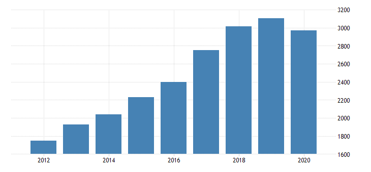 united states gross domestic product by industry private industries professional and business services professional scientific and technical services computer systems design and related services for oregon fed data