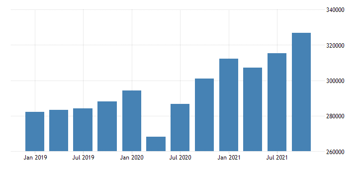 united states gross domestic product by industry private industries professional and business services professional scientific and technical services for california fed data