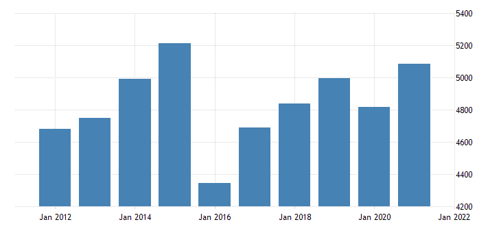 united states gross domestic product by industry private industries professional and business services professional scientific and technical services for delaware mil of dollar fed data