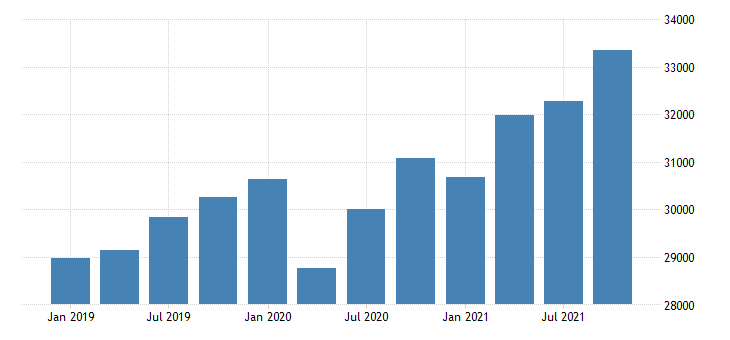 united states gross domestic product by industry private industries professional and business services professional scientific and technical services for district of columbia fed data