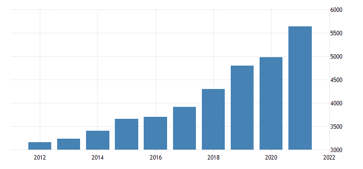 united states gross domestic product by industry private industries professional and business services professional scientific and technical services for idaho fed data