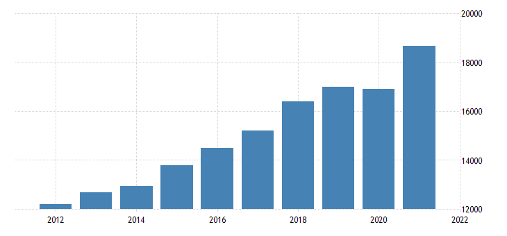united states gross domestic product by industry private industries professional and business services professional scientific and technical services for indiana mil of dollar fed data