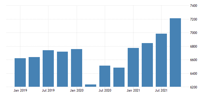 united states gross domestic product by industry private industries professional and business services professional scientific and technical services for iowa fed data