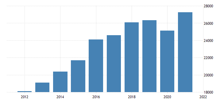 united states gross domestic product by industry private industries professional and business services professional scientific and technical services for minnesota mil of dollar fed data