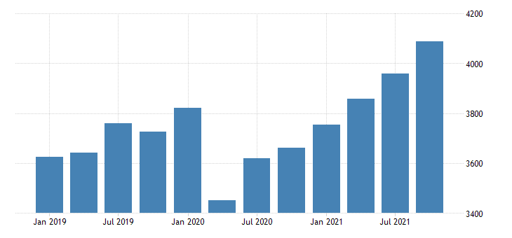 united states gross domestic product by industry private industries professional and business services professional scientific and technical services for mississippi fed data