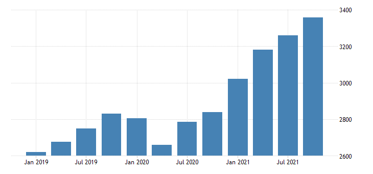 united states gross domestic product by industry private industries professional and business services professional scientific and technical services for montana fed data