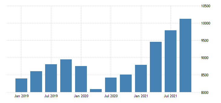 united states gross domestic product by industry private industries professional and business services professional scientific and technical services for nevada fed data