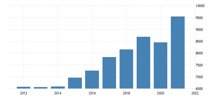 united states gross domestic product by industry private industries professional and business services professional scientific and technical services for nevada mil of dollar fed data