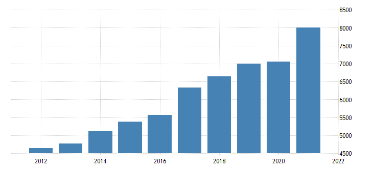 united states gross domestic product by industry private industries professional and business services professional scientific and technical services for new hampshire mil of dollar fed data