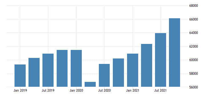 united states gross domestic product by industry private industries professional and business services professional scientific and technical services for new jersey fed data