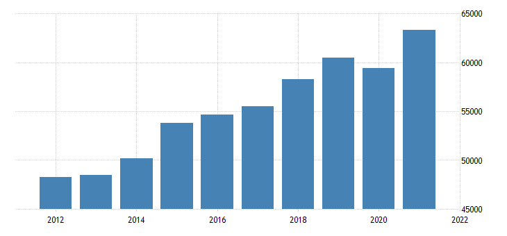 united states gross domestic product by industry private industries professional and business services professional scientific and technical services for new jersey mil of dollar fed data