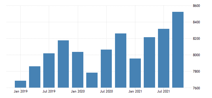 united states gross domestic product by industry private industries professional and business services professional scientific and technical services for new mexico fed data