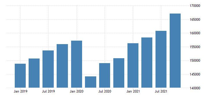 united states gross domestic product by industry private industries professional and business services professional scientific and technical services for new york fed data
