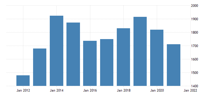 united states gross domestic product by industry private industries professional and business services professional scientific and technical services for north dakota mil of dollar fed data