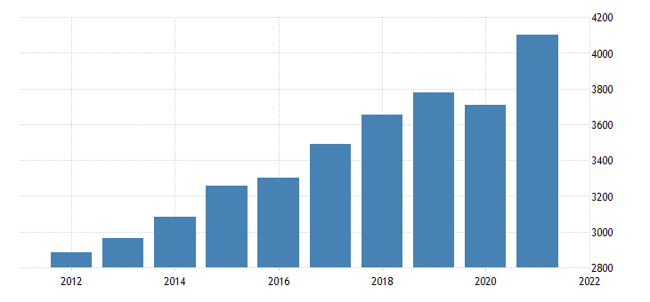 united states gross domestic product by industry private industries professional and business services professional scientific and technical services for rhode island mil of dollar fed data