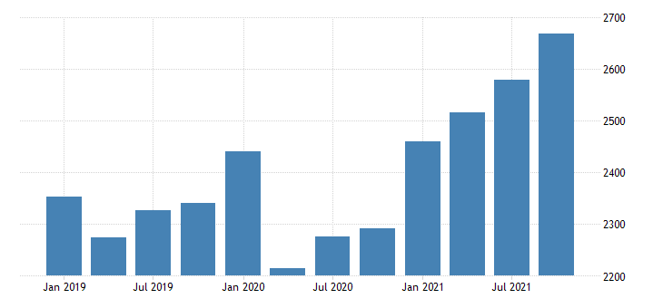 united states gross domestic product by industry private industries professional and business services professional scientific and technical services for vermont fed data