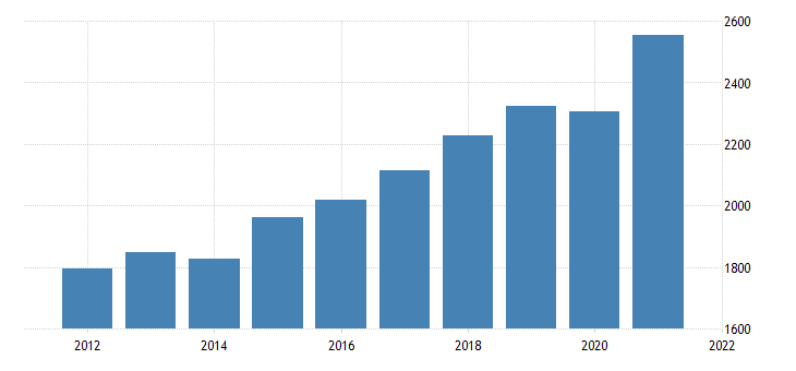 united states gross domestic product by industry private industries professional and business services professional scientific and technical services for vermont mil of dollar fed data